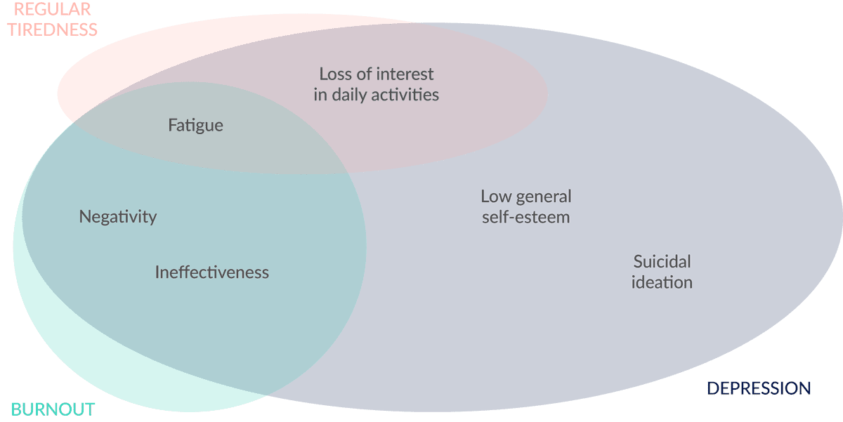 Burnout depression tiredness venn diagram