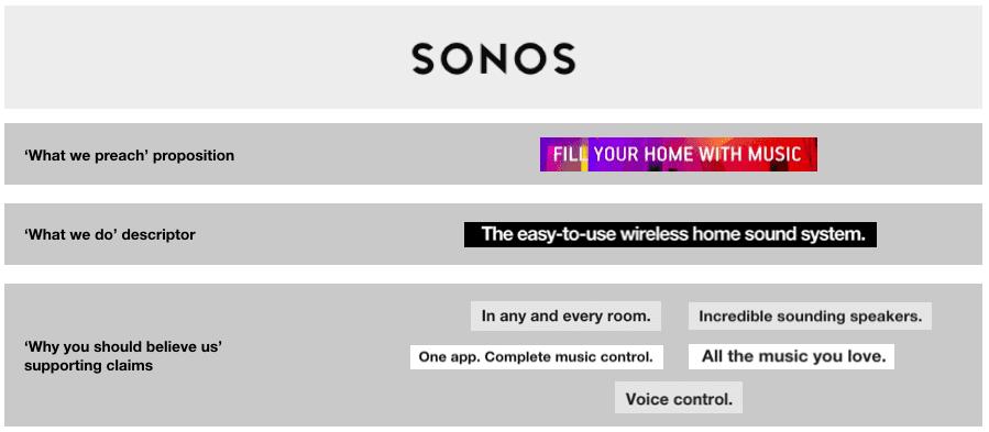 Phrases Sonos use