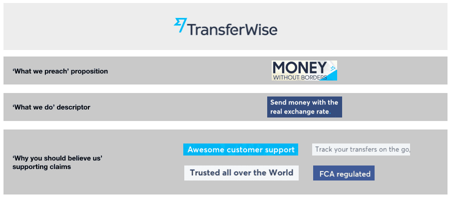 Phrases Transferwise use