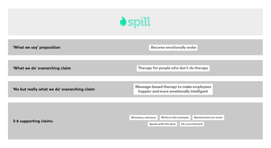 Spill brand guidelines