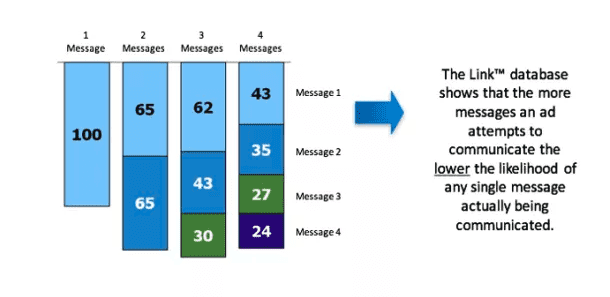 Millward Brown Link database number of messages per campaign