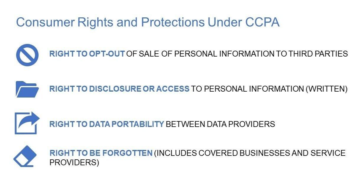 Consumer%2BRights%2Band%2BProtections%2Bunder%2BCCPA.jpg