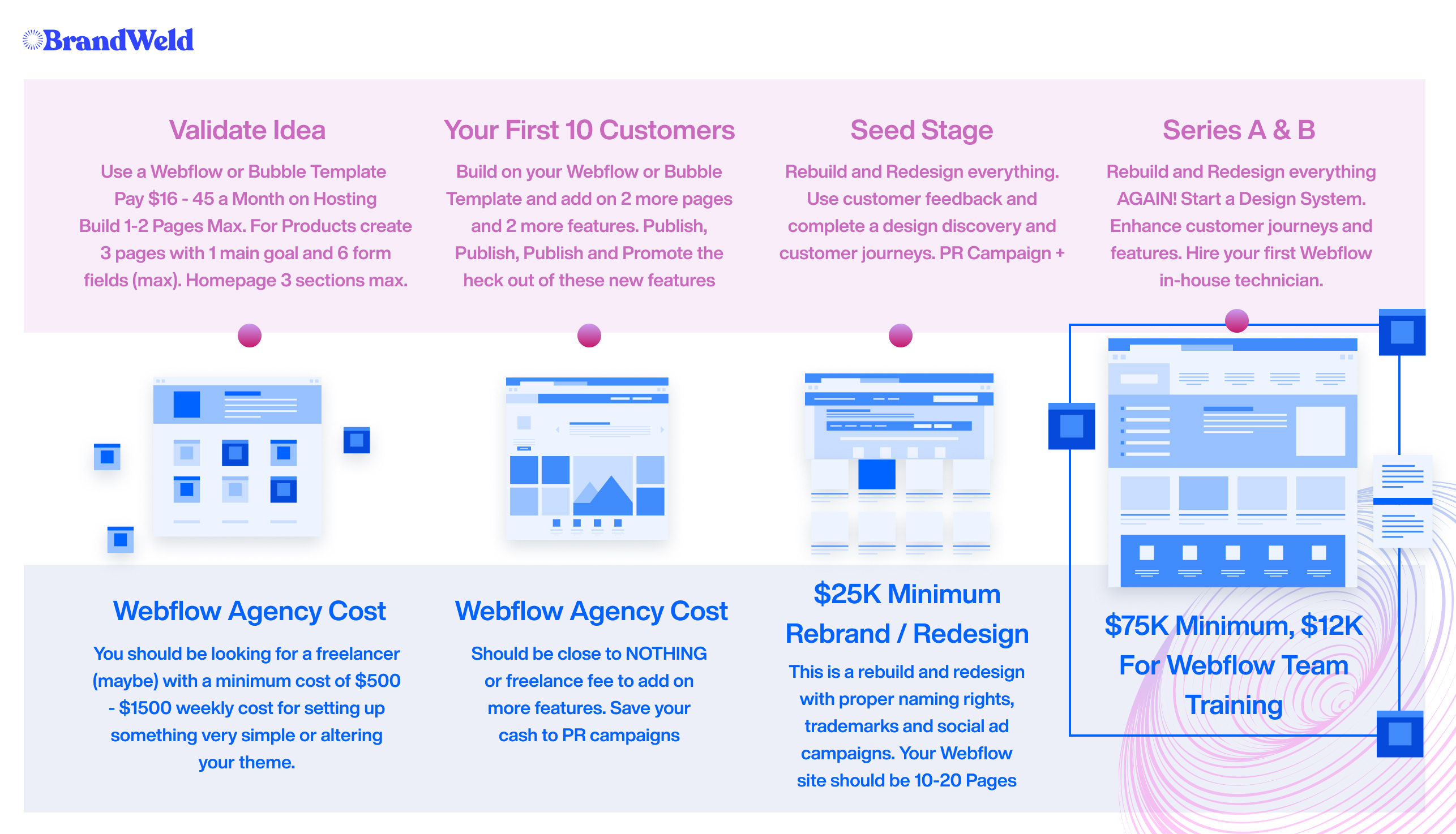 Your Webflow Site Cost at every stage of your Startup (The Master Short Guide)
