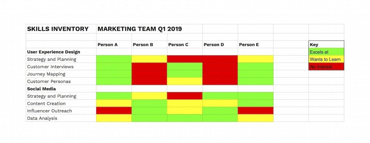 one-on-one-meetings-skills-inventory