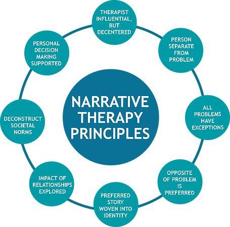 narrative therapy principle wheel