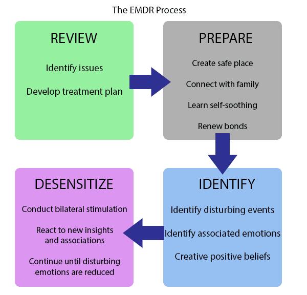 EMDR Process Graphic