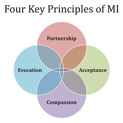 graphic of the 4 key principles of MI
