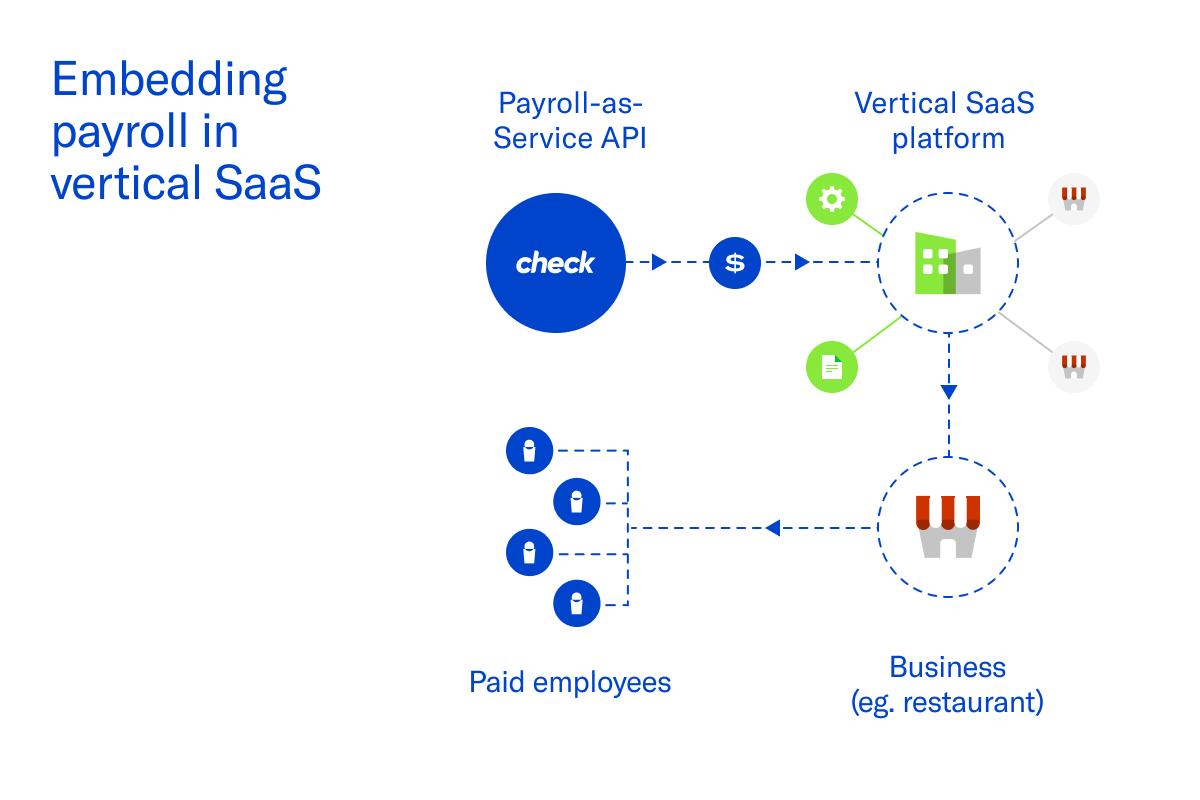 Embedding payroll in vertical SaaS