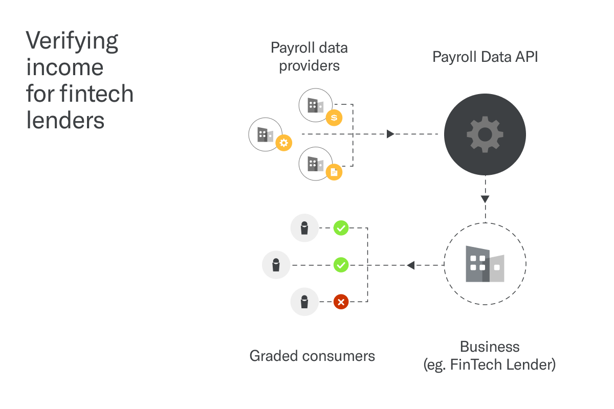 Verifying income for fintech lenders