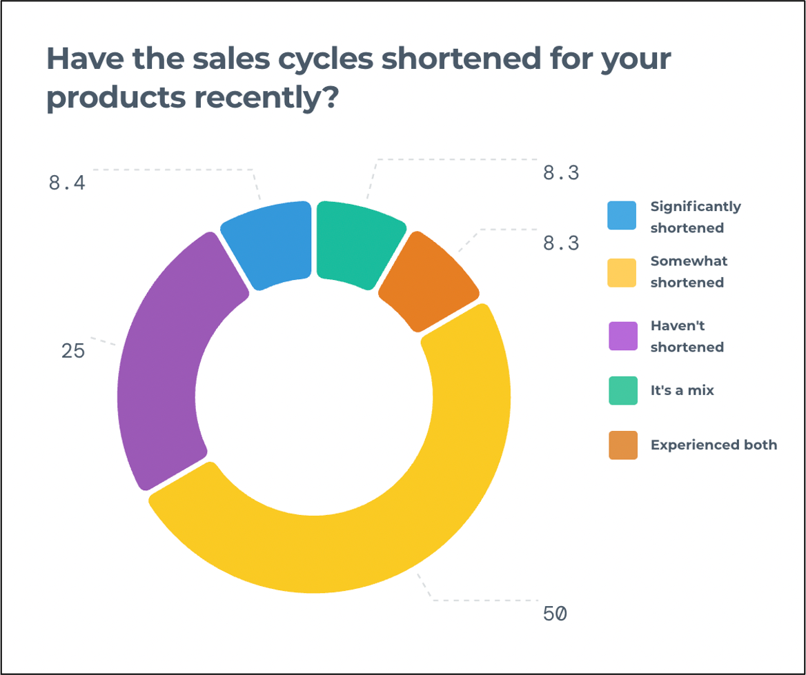 The sales cycles have somewhat shortened
