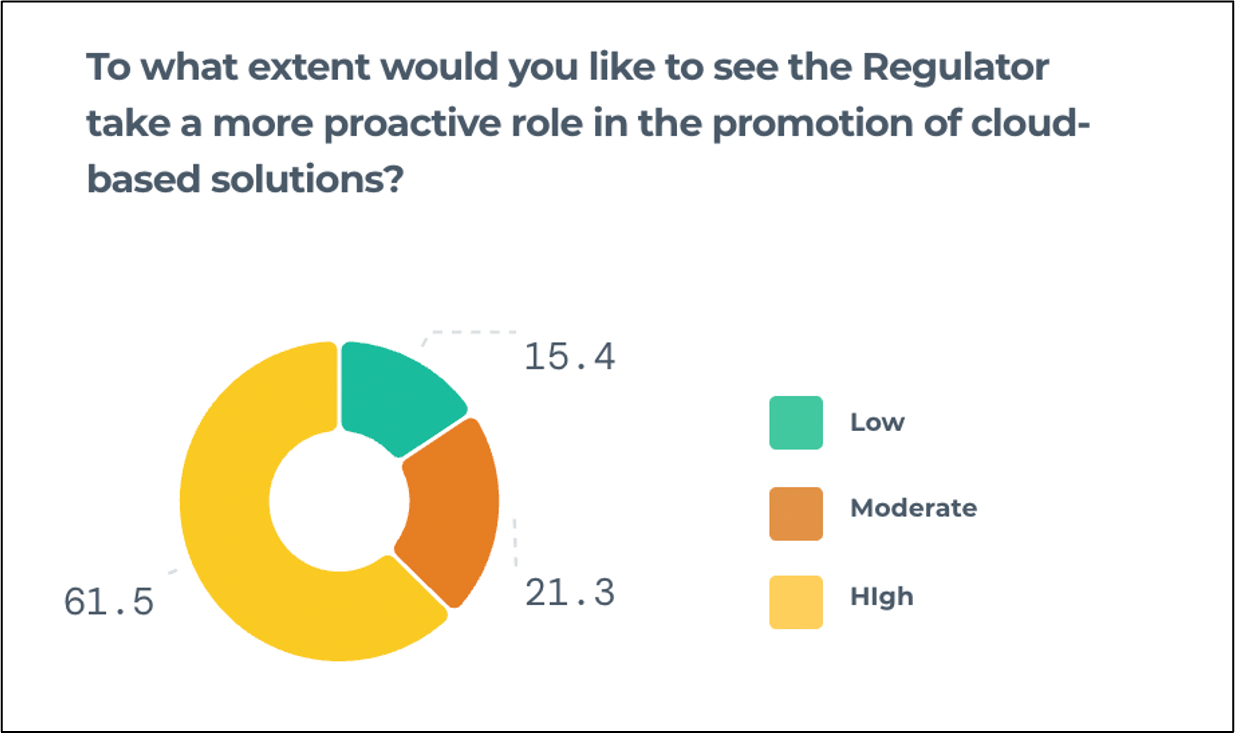 Vendors want regulators to take a more proactive role in the promotion of cloud-based solutions