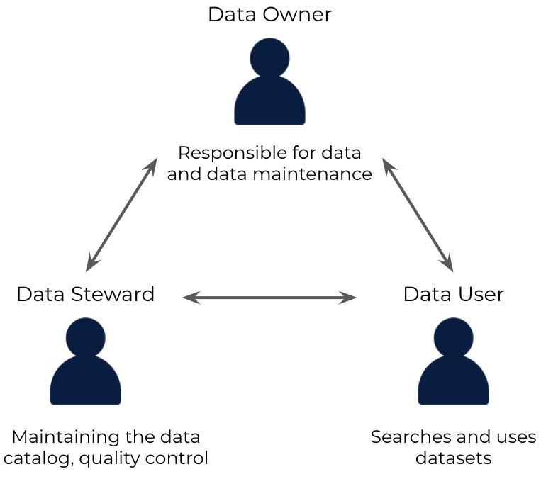 datacatalog user:  steward owner &user