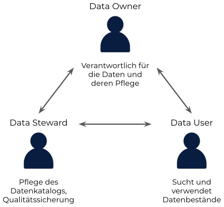 datacatalog user steward owner user