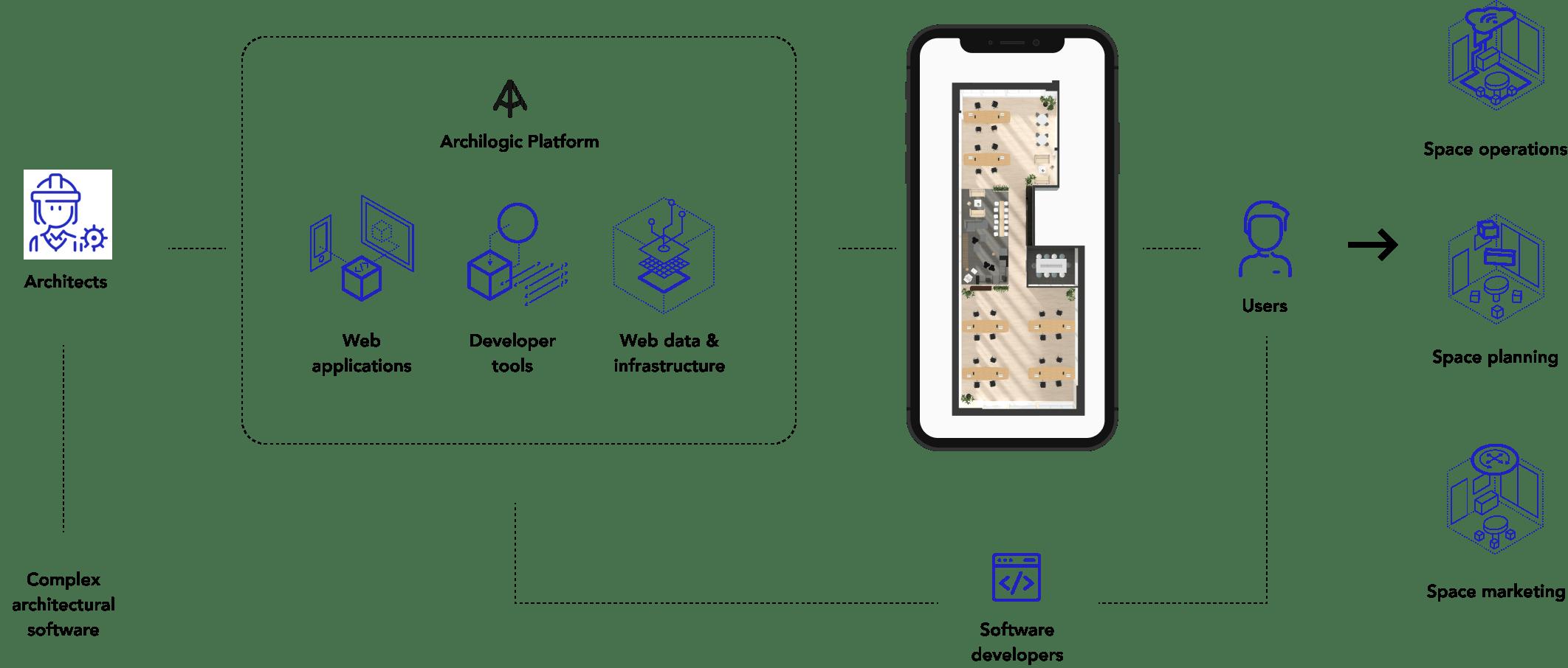 Archilogic Platform Schema