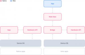 Architecture webview en ionic