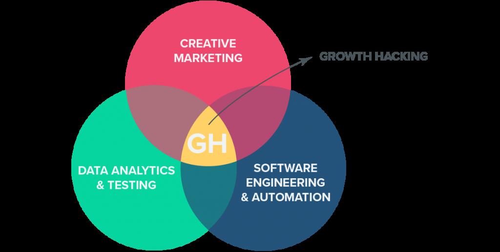 Qu'est ce que le growth hacking ?