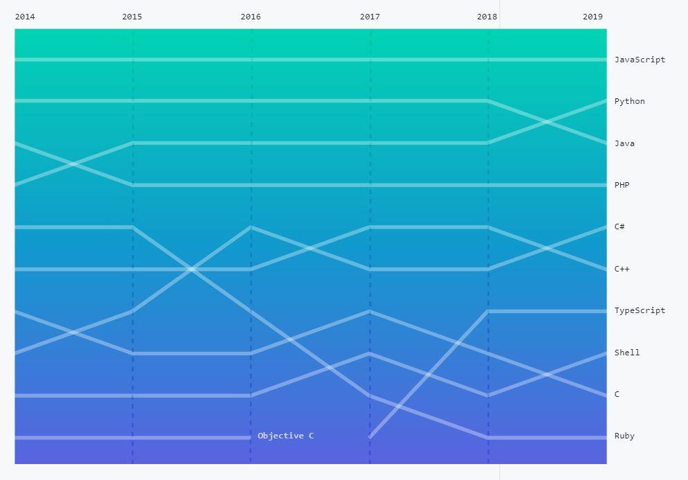 Classement GitHub d'utilisation des langages 2014-2019