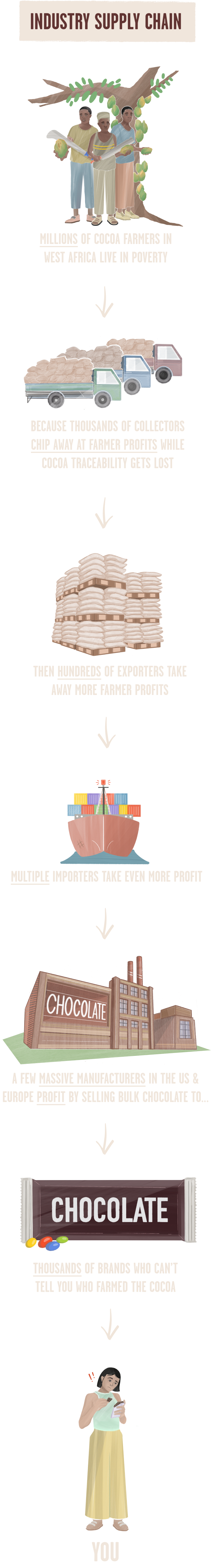 Illustrated infographic connecting the following phrases and imagery:  Farmers standing under a cocoa tree: Millions of COCOA farmers IN WEST AFRICA LIVE IN POVERTY  Trucks with palettes of cocoa pods: BECAUSE THOUSANDS OF COLLECTORS CHIP AWAY AT FARMER PROFITS WHILE COCOA TRACEABILITY GETS LOST  Palettes of cocoa pods: THEN HUNDREDS OF EXPORTERS TAKE AWAY MORE FARMER PROFITS  Container ship carrying cargo: MULTIPLE importers TAKE EVEN MORE PROFIT  Chocolate factory: SEVERAL MANUFACTURERS IN THE US & EUROPE MAKE LARGE PROFITS SELLING BULK CHOCOLATE TO…  Chocolate products: THOUSANDS OF BRANDS WHO CAN'T TELL YOU WHO FARMED THE COCOA  Dissatisfied consumer: YOU