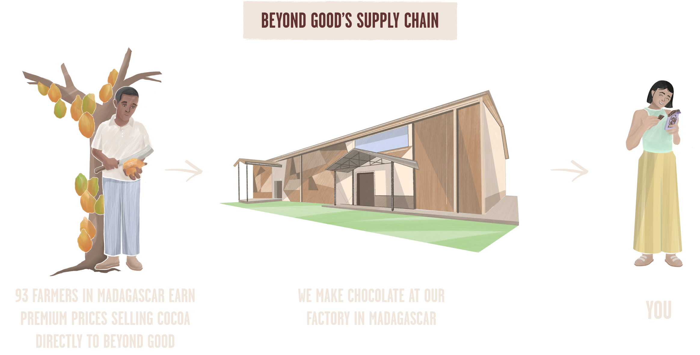 Illustrated infographic connecting the following phrases and imagery:  A single farmer splitting open a cocoa pod: 93 FARMERS IN MADAGASCAR GROW PREMIUM COCOA AND EARN MORE FOR IT  A colorful factory: WE BUY COCOA DIRECTLY FROM FARMERS TO MAKE CHOCOLATE AT OUR FACTORY IN MADAGASCAR   Satisfied consumer: YOU