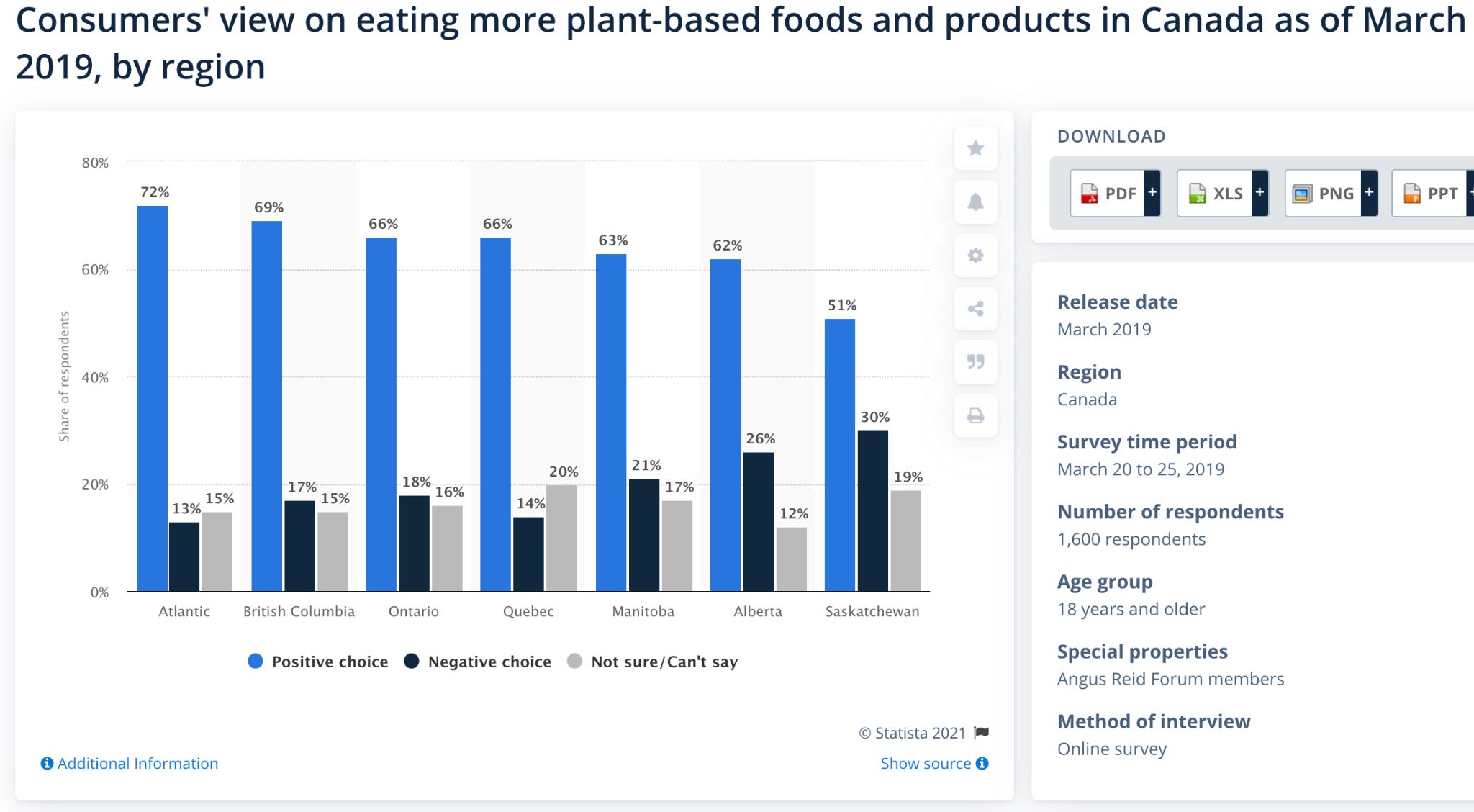 vegan statistics 2021 canada
