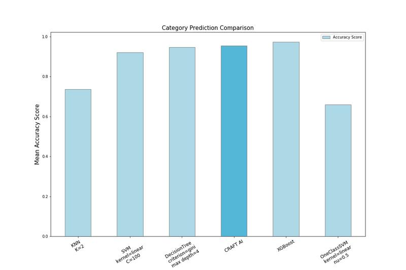category prediction comparison