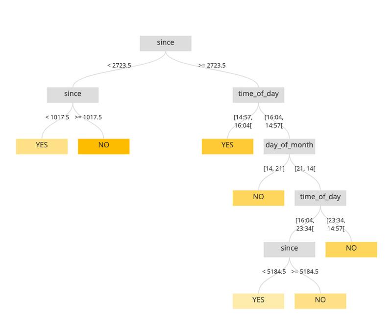 craft ai tree visualization