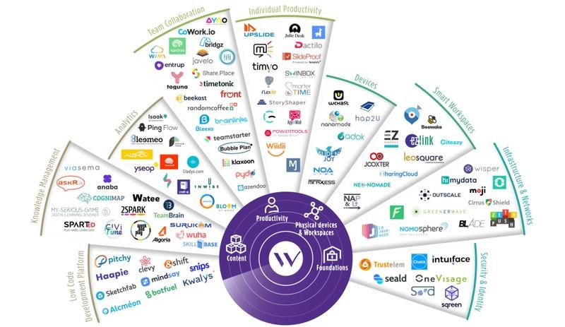 wavestone startup radar