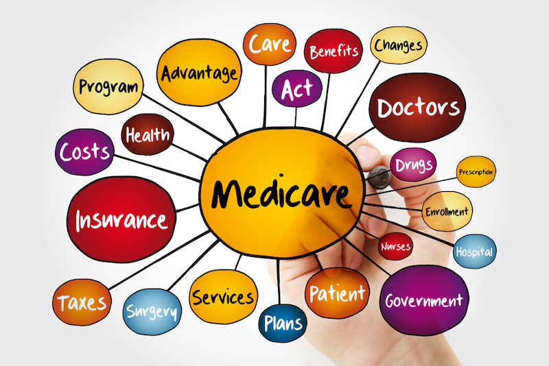Word bubble with Medicare in the center, and a radial pattern with all the words that are connected to Medicare