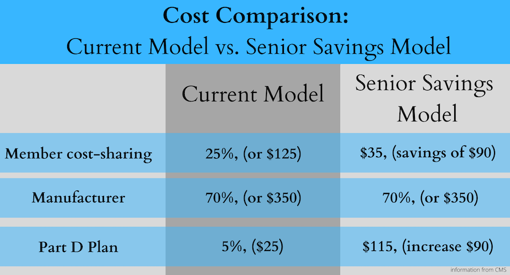 Cost comparison between current model and senior saving model
