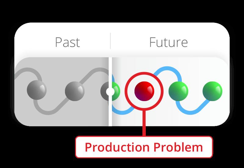 Production Problem Detection