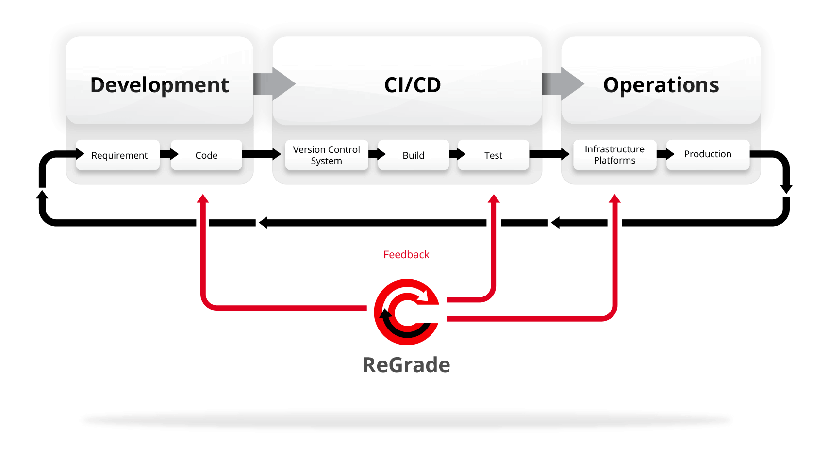 CICD Infographic