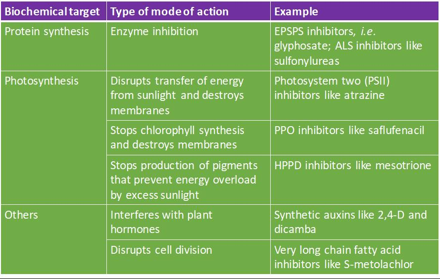 Modes of action