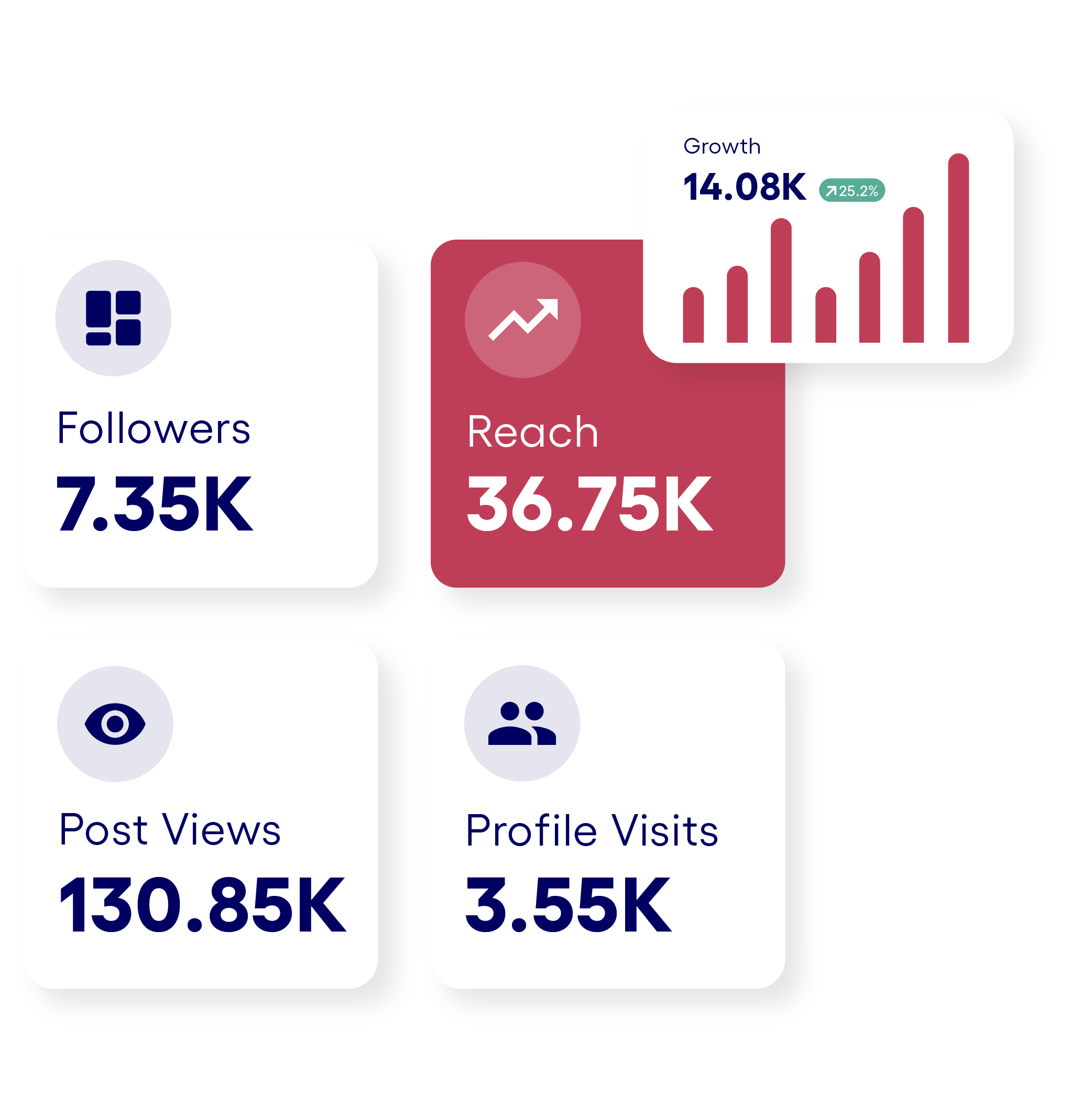 Key metrics in the app like followers, reach and more.
