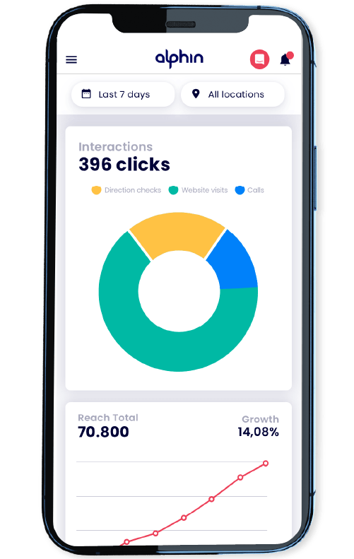 Reichweite und Clicks in der alphin App.