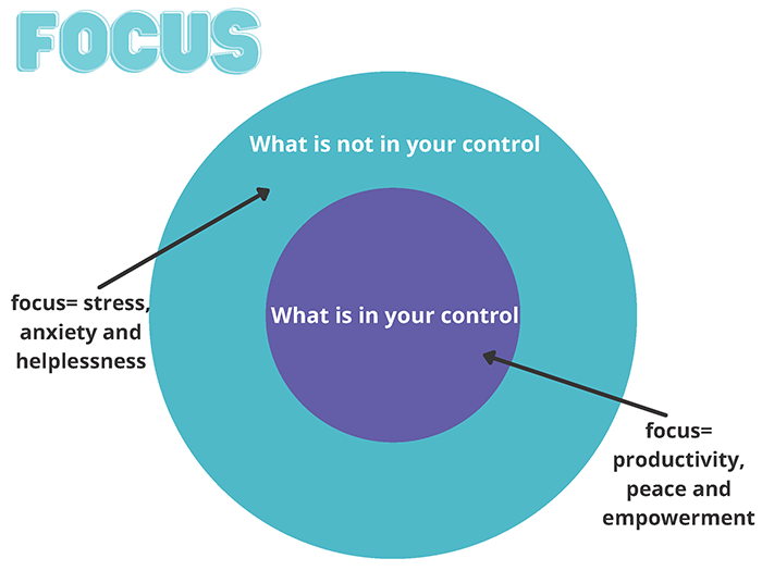 SM Control Diagram