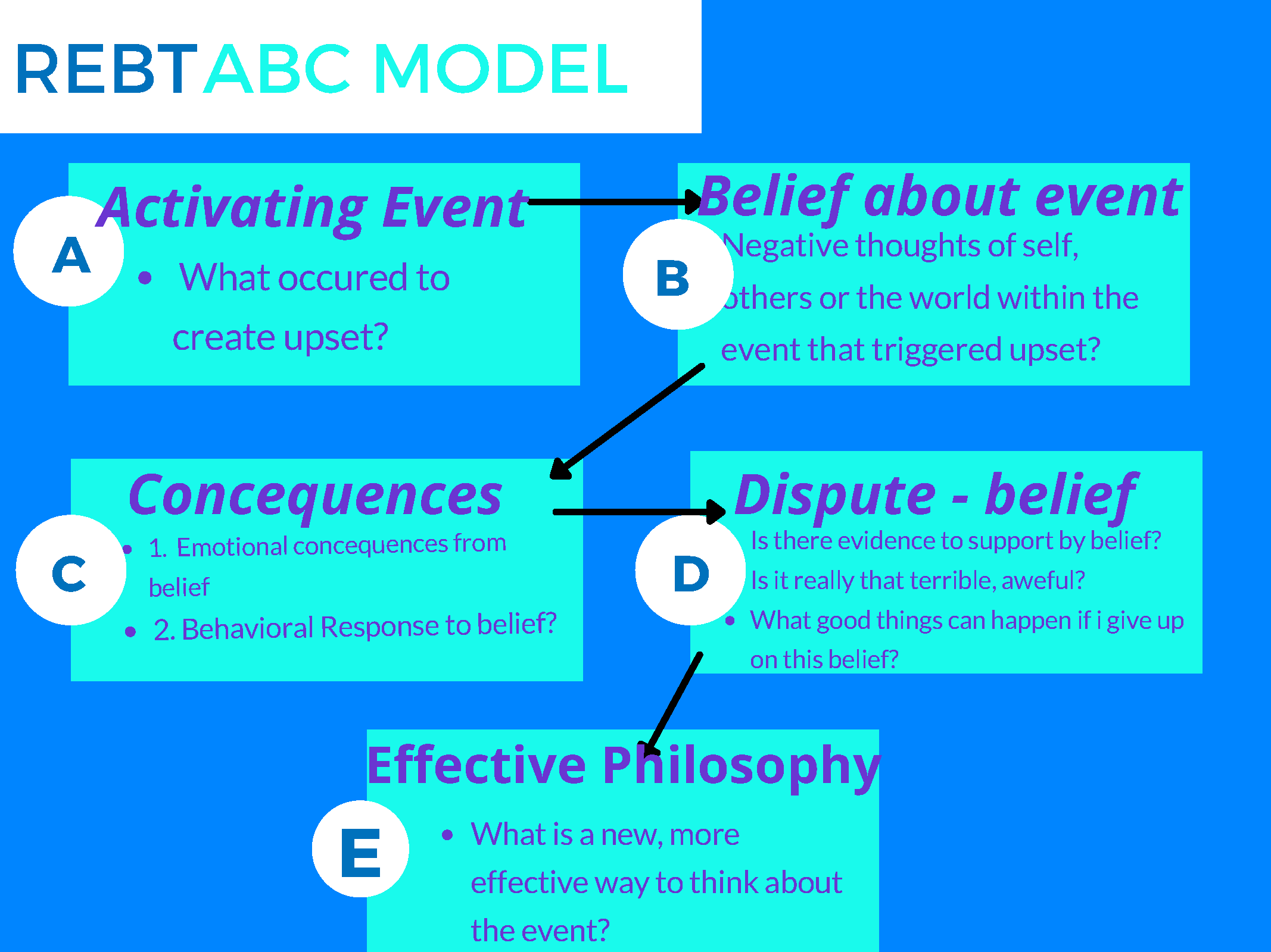 REBT ABC Model Diagram