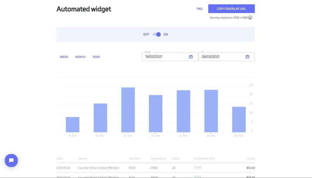 CPM stats on the main dashboard show the amount of impressions and clicks, live time and earnings per game