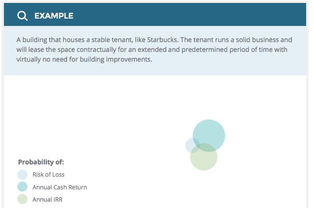 core-investment-profile