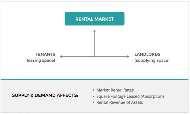 rental-market