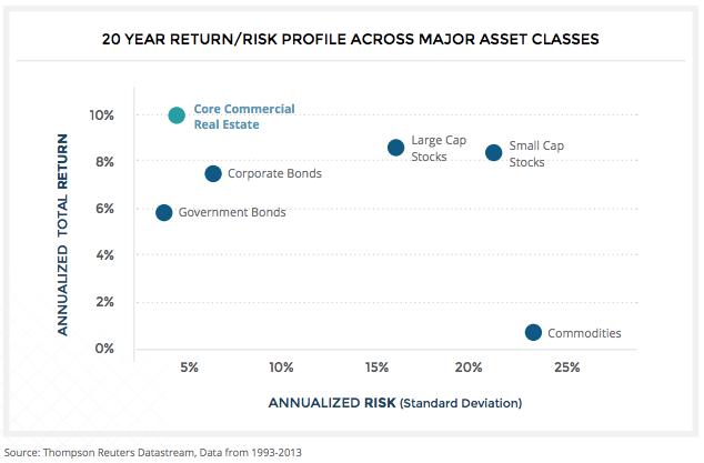 20-year-return-risk-profile