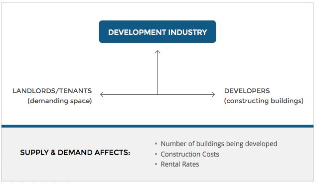 development-industry