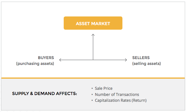 asset-market