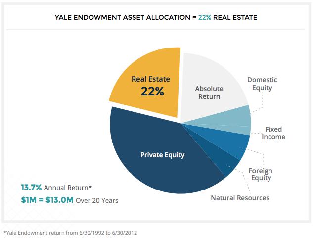 yale-endowment-asset-allocation