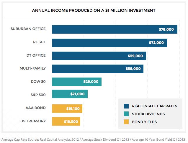 annual-income-produced
