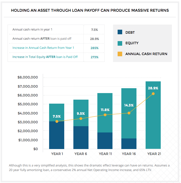 holding-through-loan-payoff