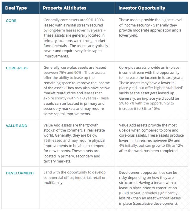 asset-profiles