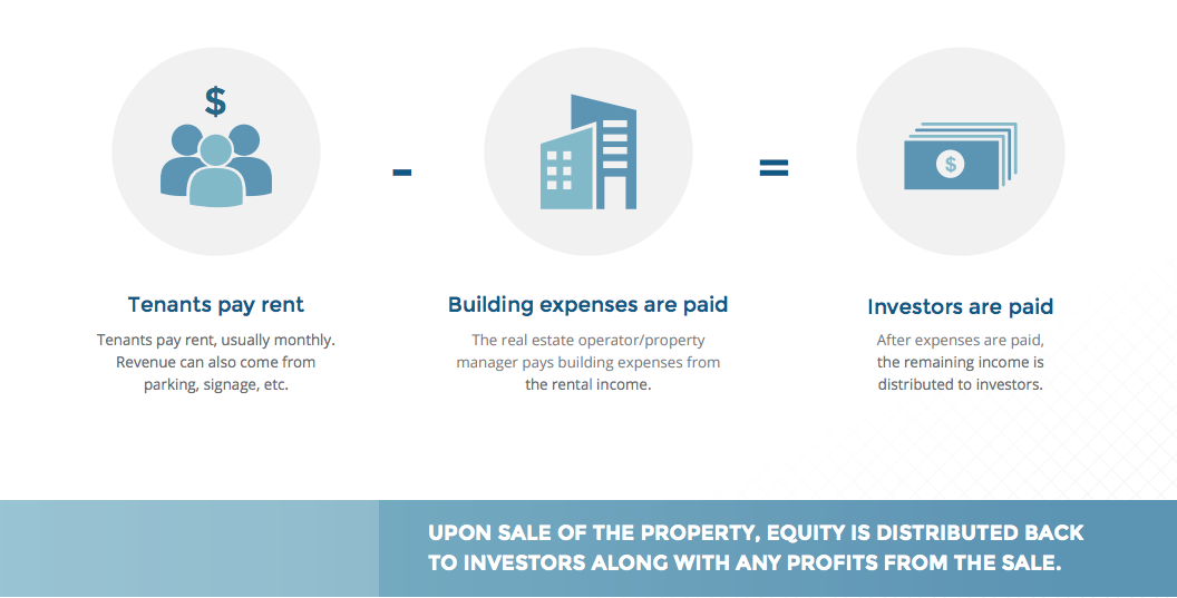 commercial-real-estate-simplified