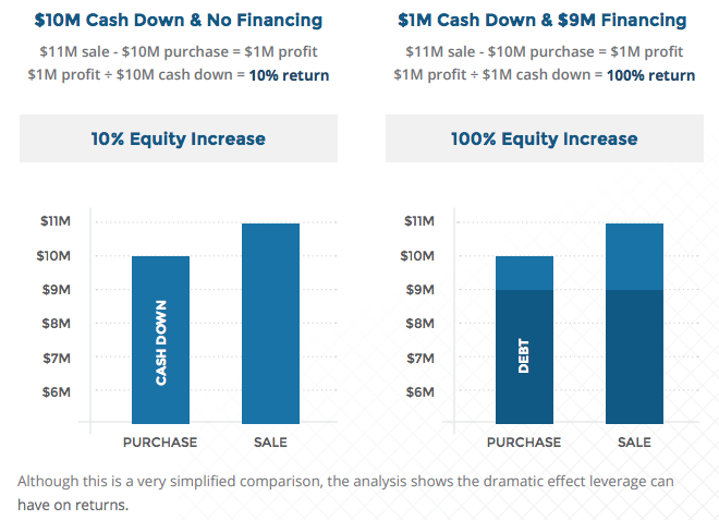 equity-return-using-leverage