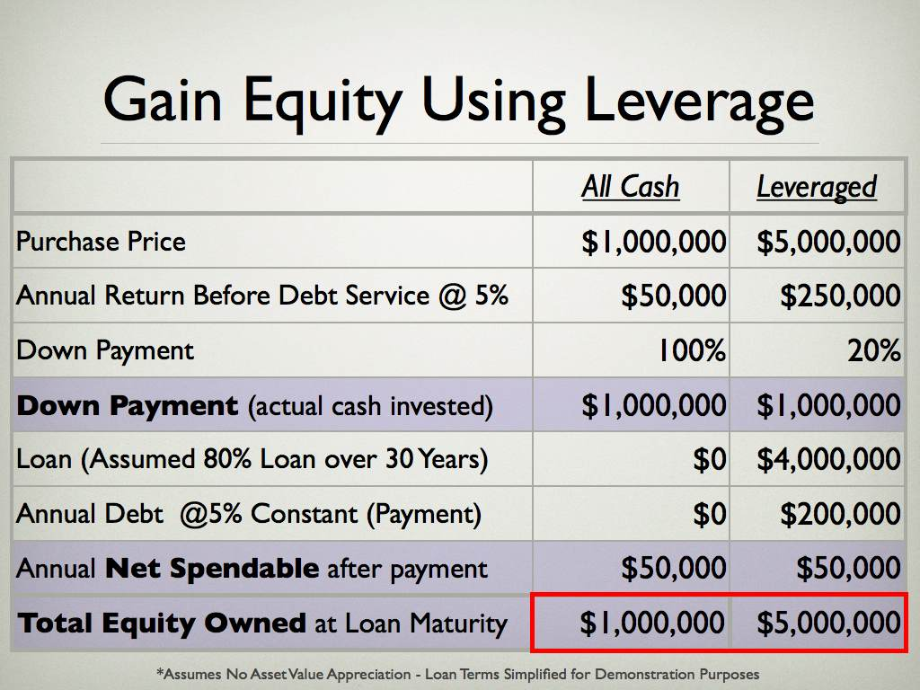 Gain Equity Using Leverage
