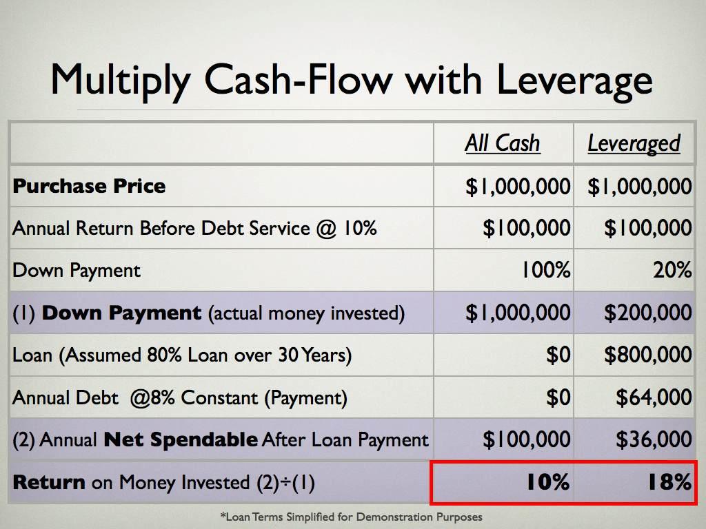Positive Leverage:  Multiply Cash-Flow by Utilizing Favorable Financing